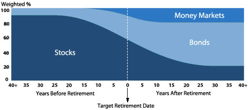 Target Retirement Date